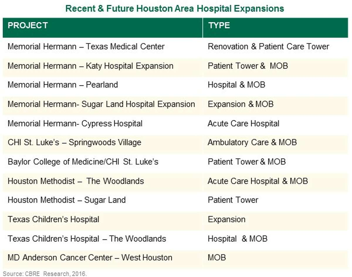 A list compiled by CBRE Research of the current expansions in the health care industry in the Houston region.