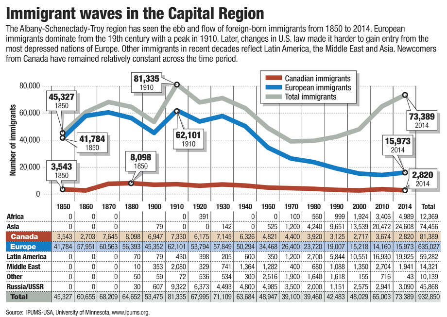 Immigration in the Capital Region. Graphic by Jeff Boyer / Times Union