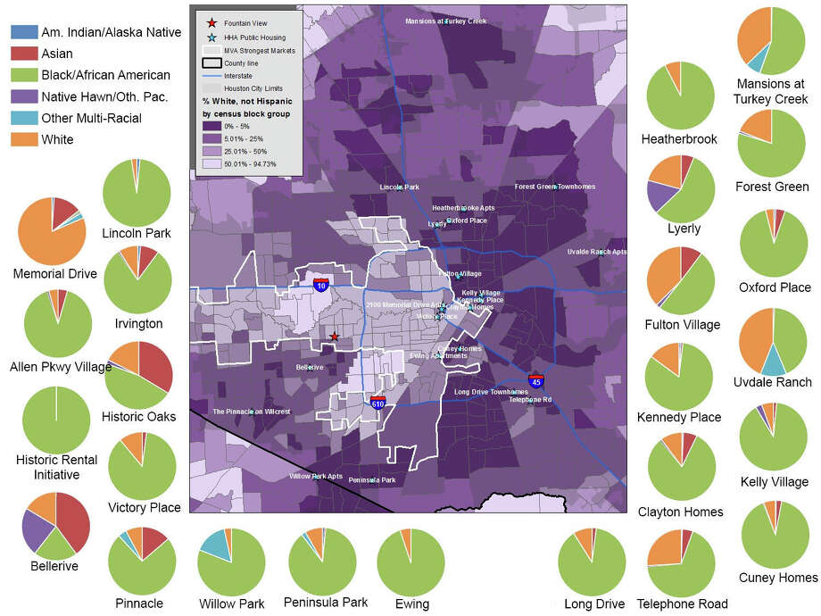 Nearly all of Houston Housing Authority's sites have  predominantly African-American resident populations, as demonstrated in  this graphic from 2013. The pie charts depict the racial  composition of HHA sites. Note that the one development with a  majority-white population, 2100 Memorial Drive Apartments, is a senior  community. The center map shows the locations of HHA sites overlaid  on the racial demographics of Houston's neighborhoods, with larger  non-white populations indicated by deeper shades of red. The segregation  of mostly minority public housing residents outside of the white areas  of Houston comes through starkly. Photo: Texas Low Income Housing Information Service