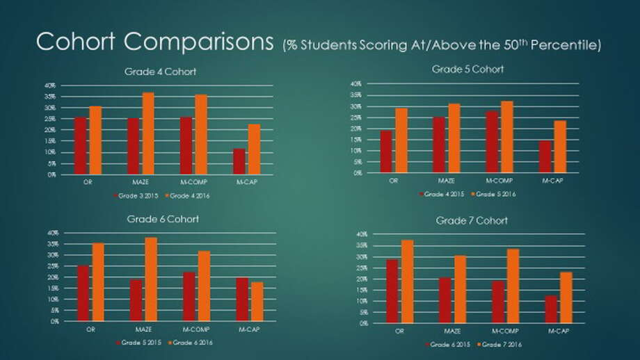 Bridgeport test scores showing how many students are above the 50 percentile on a test called AIMSweb. Those that are are considered on grade level in math and reading. Photo: Contributed / Contributed