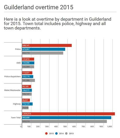 Guilderland overtime by department in 2015. Town town includes all departments.  (Cathleen F. Crowley/Times Union)