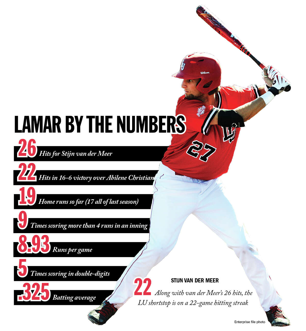 A closer look at how Lamar baseball's hitters have contributed to the team's 15-game winning streak.