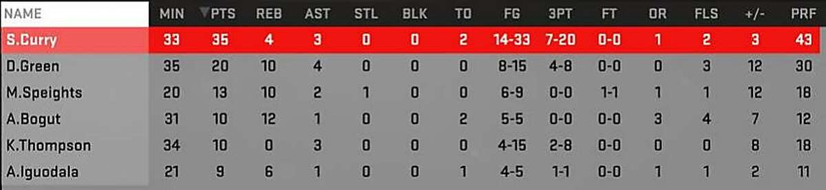Game 1 Warriors statsof a separate simulation by NBA2K..