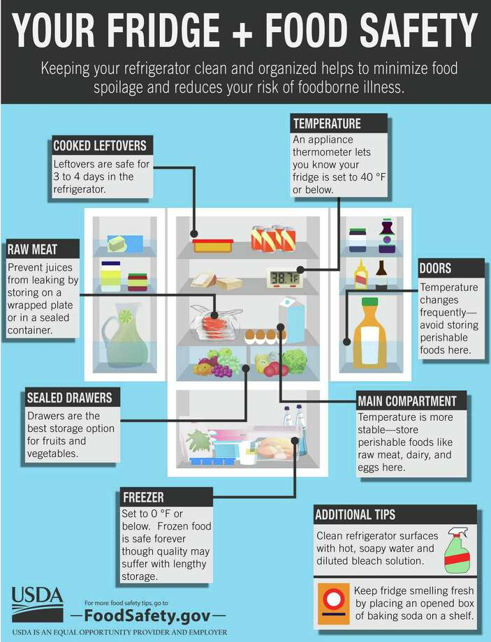 A guide to spring cleaning your fridge from the USDA Photo Contributed / Contributed  sc 1 st  CTPost & USDA offers food waste safety tips - Connecticut Post