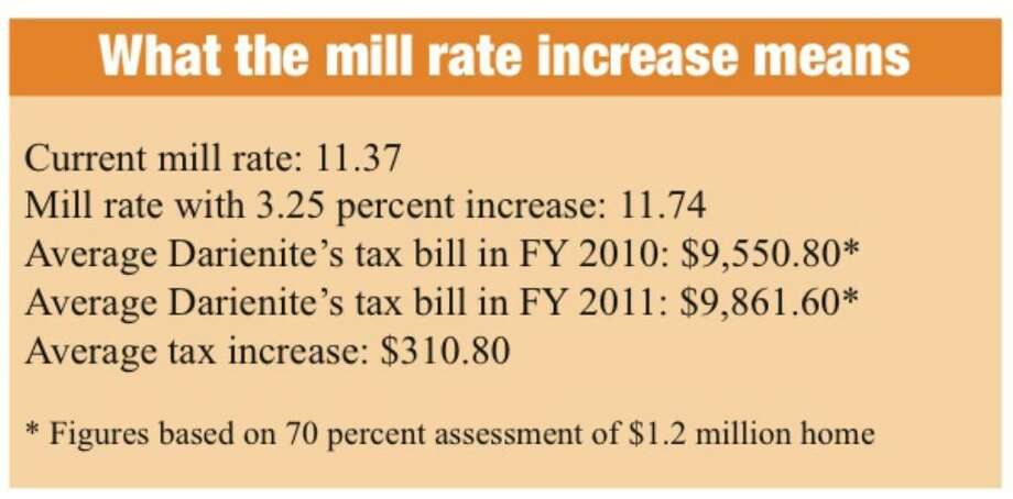 A breakdown of what the 3.25 percent mill-rate increase means for Darien residents. Photo: Maggie Gordon / Darien News