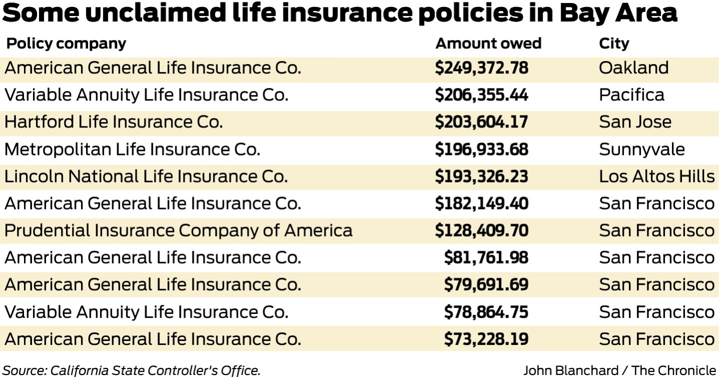 Welcome to the unclaimed property search portal -  300 Million In Unclaimed Life Insurance Benefits Statewide San Francisco Chronicle