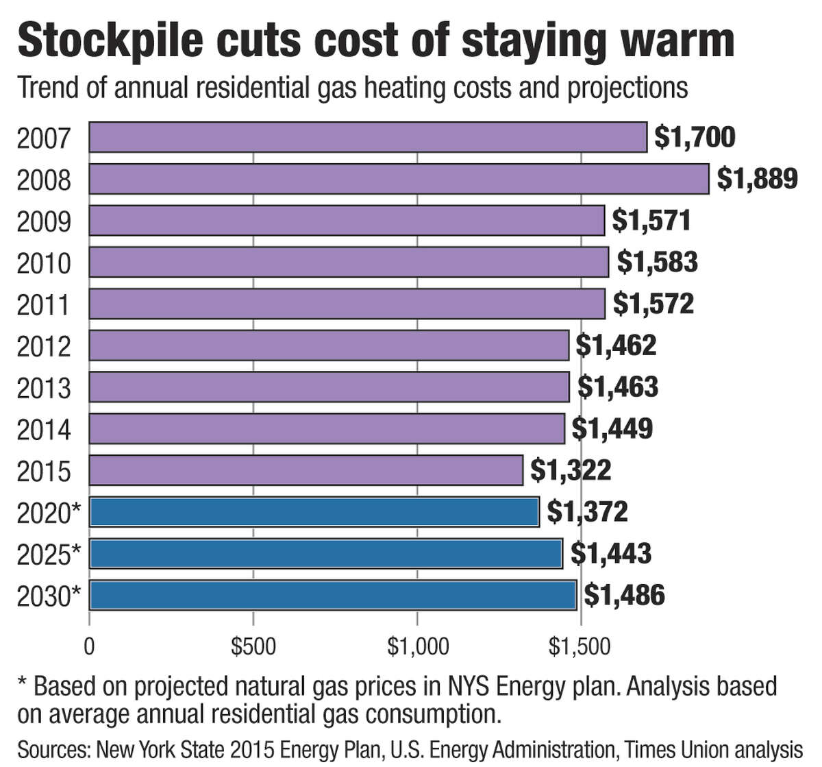 Trend and projections of annual residential gas heating costs. Graphic by Jeff Boyer / Times Union