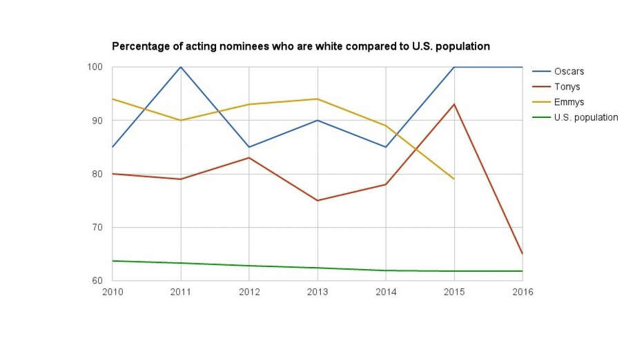 Chart shows percentage of acting nominees who are white compared to U.S. population. (Source: www.census.gov) Photo: The Washington Post / The Washington Post