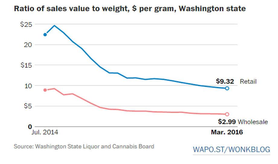 Source: Washington State Liquor and Cannabis Board (Wonk Blog/Washington Post)