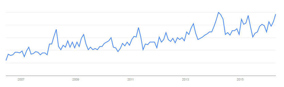 """This graph from Google Trends shows the relative popularity of searches including the term """"gap year"""" from June 2006-April 2016."""