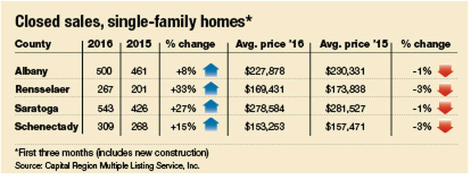 Closed sales, single-family homes.