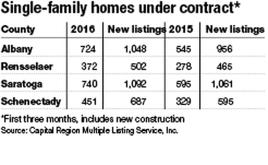 Single-family homes under contract.