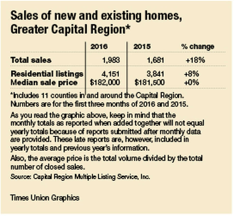 Sales of new and existing homes.