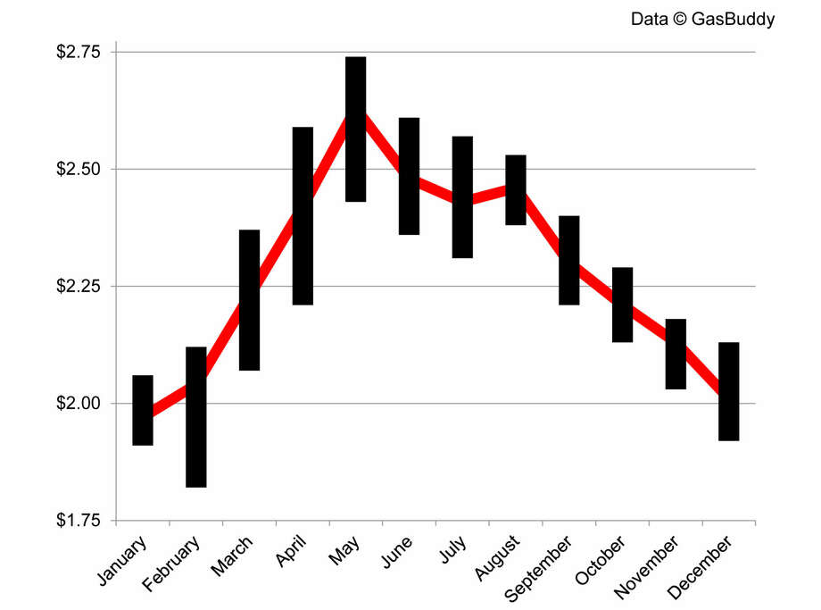 Chart reflects range of national average by month, with monthly average shown as red line. Photo: Patrick DeHaan