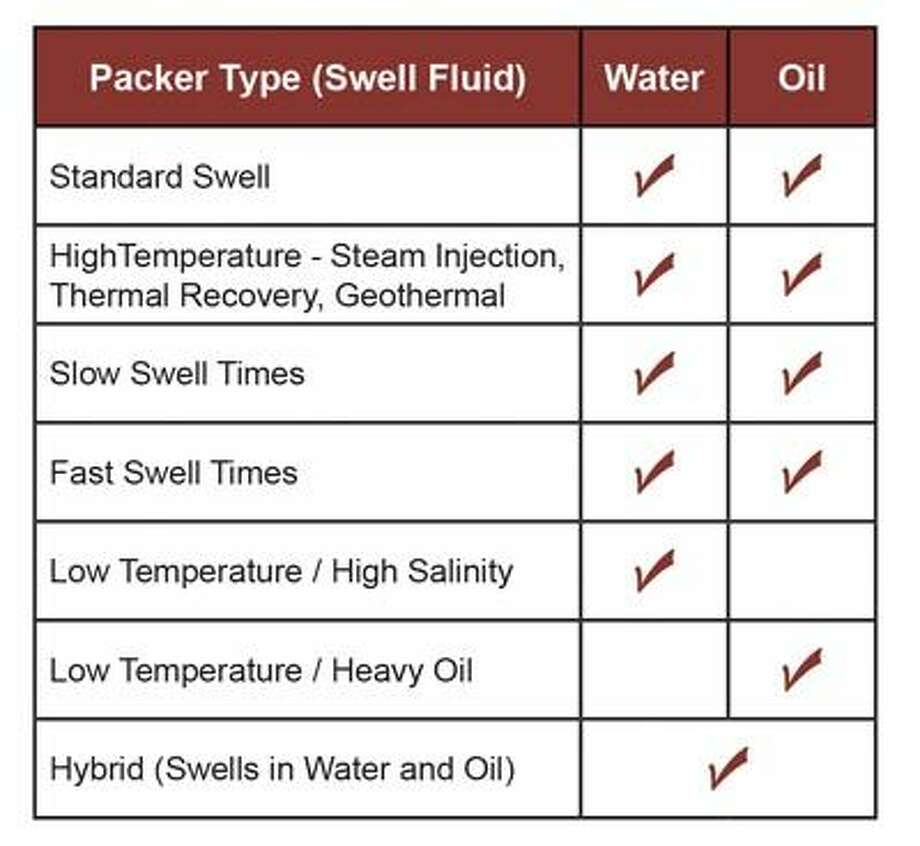 This chart shows that TAM International's FREECAP swellable packer is effective in both oil and water applications. Call TAM's Midland office at 432-250-6024 to put TAM to work for you.