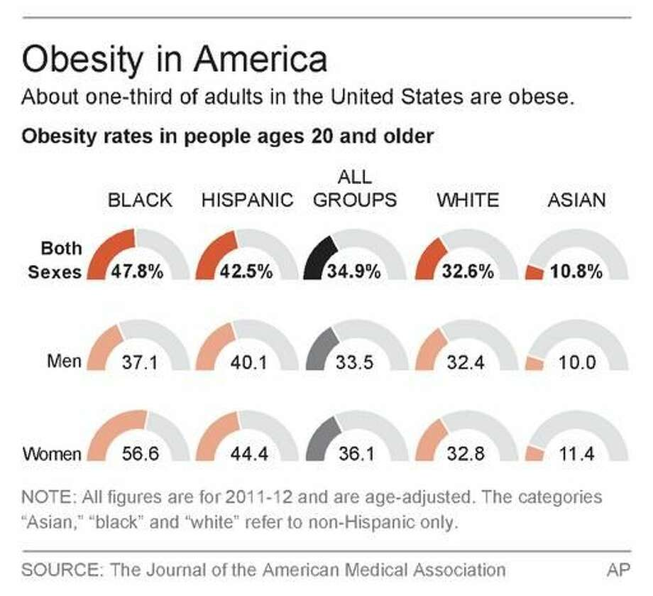 Graphic shows adult obesity rates Photo: Associated Press