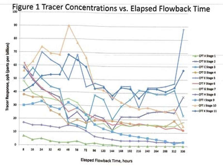 "Chemical flow-back tracers can track produc tion from multiple stages of a hori zontal well, as in this graph. Call Cardinal Surveys at 432-580-8061 to learn more about this new way to ""see"" down hole."