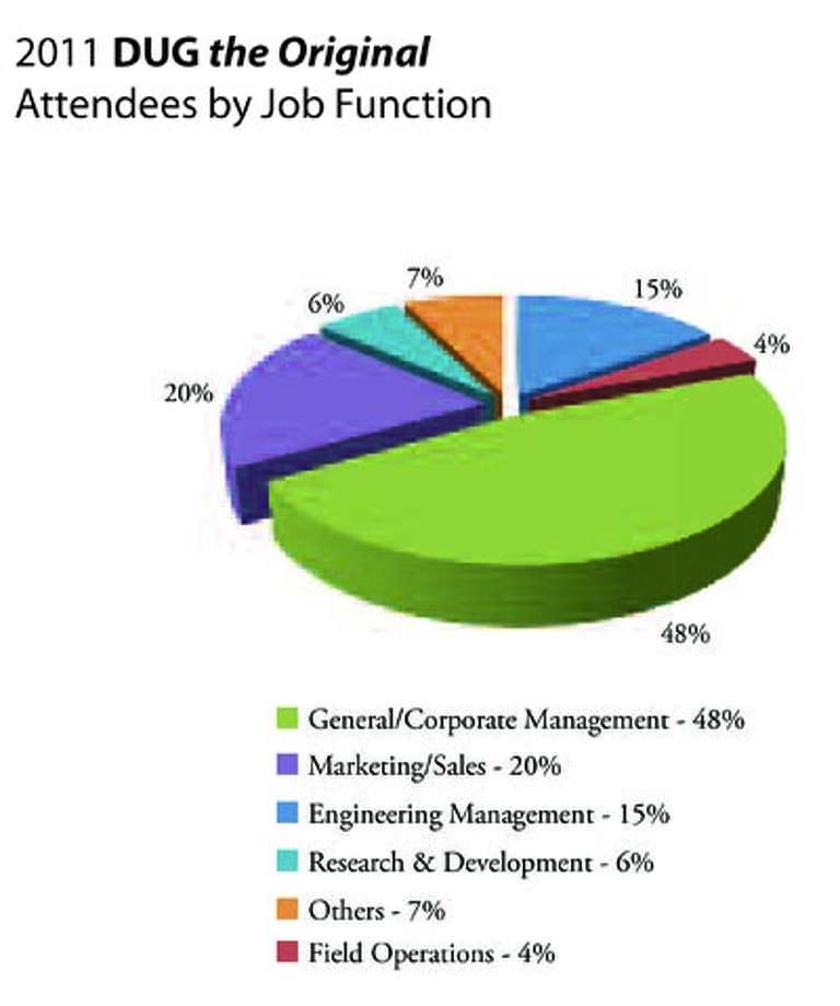 Who attends a DUG conference? This graph shows them by job function. Make your reservations now in order to take advantage of the networking and learning opportunities at this year's conference, to be held April 23-25 at the Ft. Worth Convention Center.