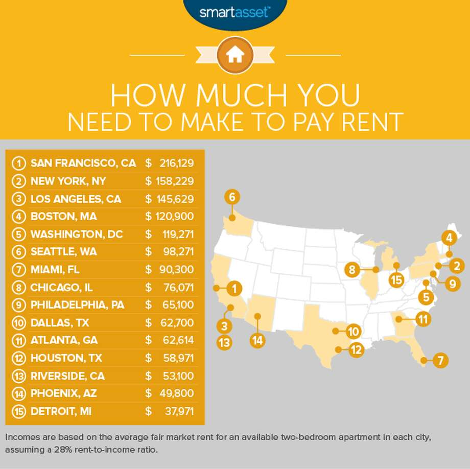 To find out how much households need to make to pay the rent, SmartAsset looked at April 2016 fair market rents for two-bedroom apartments in the 300 largest U.S. cities. Photo: SmartAsset