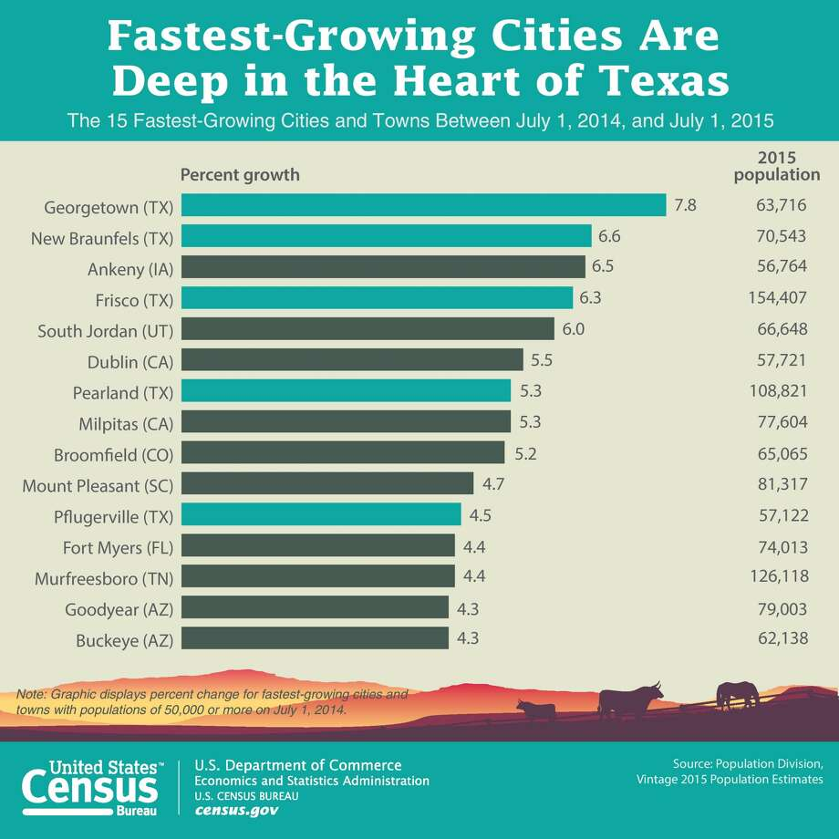 Photo: U.S. Census Bureau