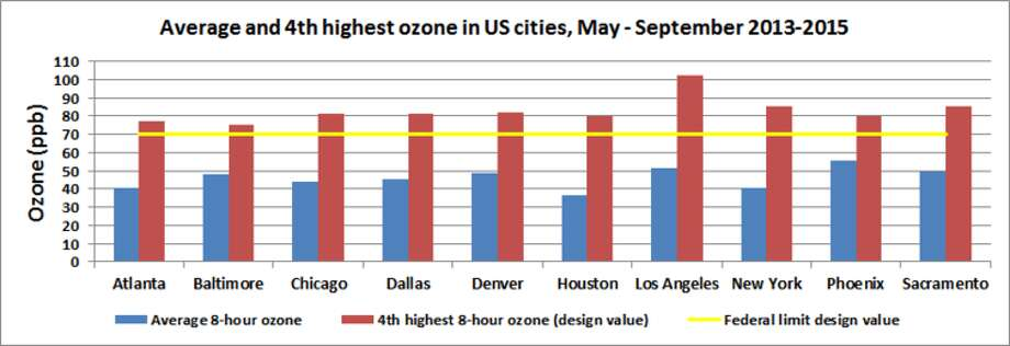 Average (blue) and fourth highest (red) eight-hour ozone concentrations in U.S. cities, May-September 2013-2015. Photo: Dan Cohan, EPA Data