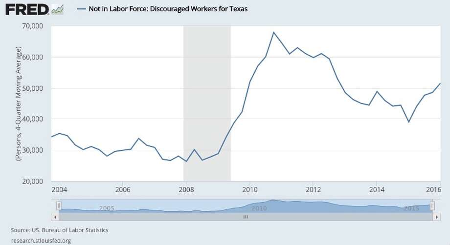 The number of workers who've stopped looking for work is on the upswing.