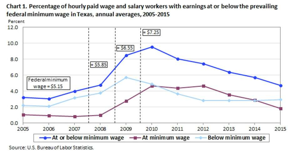 The number of workers making the minimum wage or less is declining