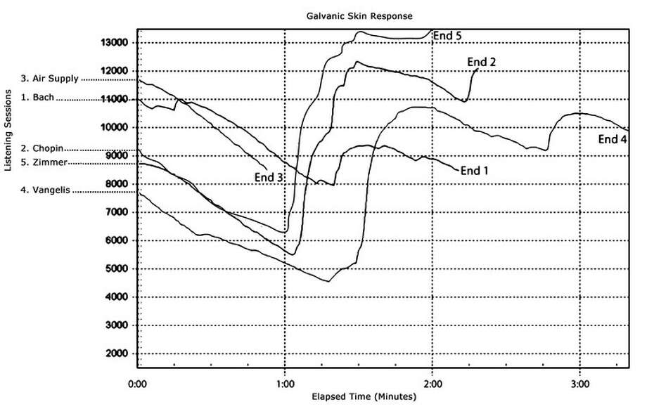 This graph shows one listener's reactions in  the lab. The peaks of each line represent moments when the participant  was cognitively or emotionally aroused by the music. In  this case, each peak of excitement coincided with the  participant reporting experiencing frisson in reaction to the music. Photo: Mitchell Colver