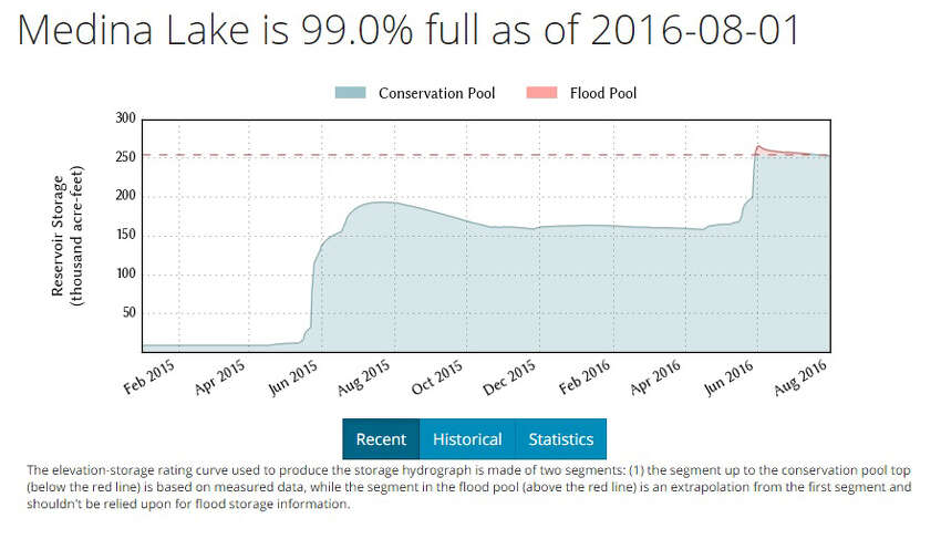 Medina Lake Water level data from the Texas Water Development Board shows how Medina Lake fared over the past calendar year.