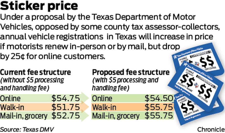 Texas Department Of Motor Vehicles Registration Renewal