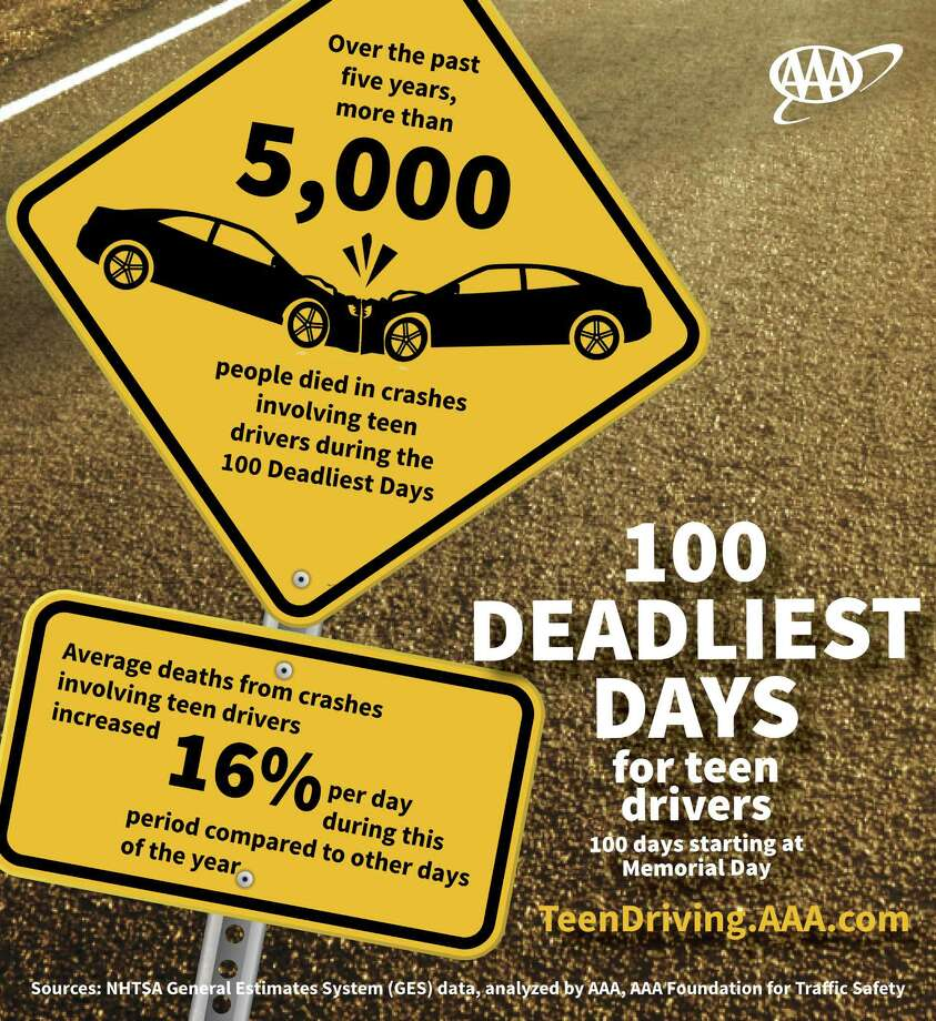 The 100 Deadliest Days report analyzed the moments leading up to a crash in more than 2,200 in-car dash cam videos and found consistent trends....