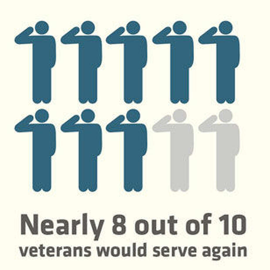 Most Veterans Remain Proud, but Disappointed With the Government