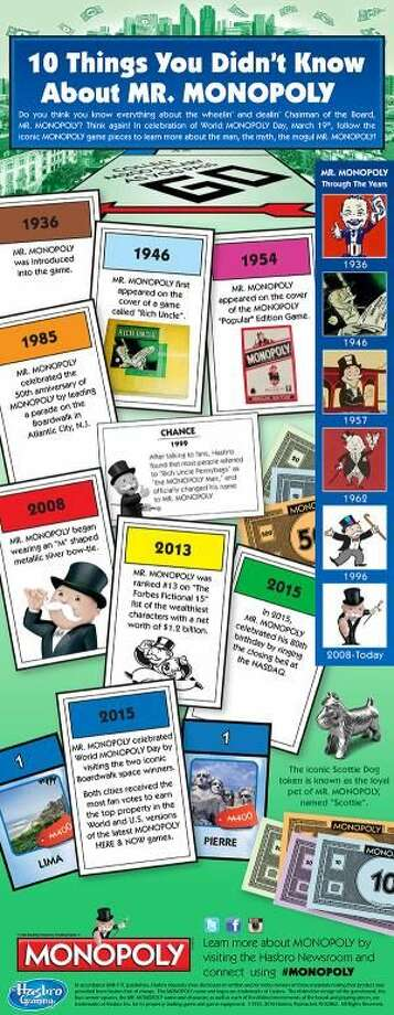 Fun Facts about Mr. Monopoly for World Monopoly Day