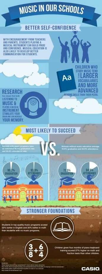 Why Music Education is Vital