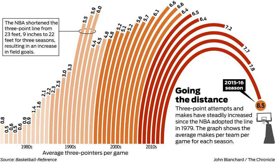 Three Point Line : How the warriors point prowess broke basketball san
