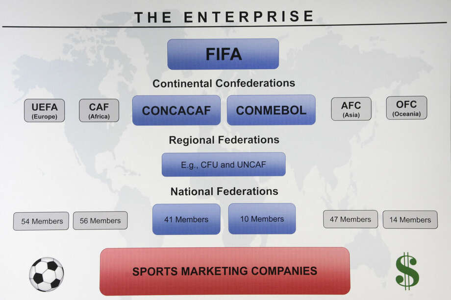 "A graphic called ""The Enterprise"" is displayed during a news conference announcing an indictment against nine FIFA officials and five corporate executives for racketeering, conspiracy and corruption at a news conference, Wednesday, May 27, 2015, in the Brooklyn borough of New York. Nine of the 14 that were indicted by the Justice Department are soccer officials, while four are sports marketing executives and another works in broadcasting. (AP Photo/Mark Lennihan)"