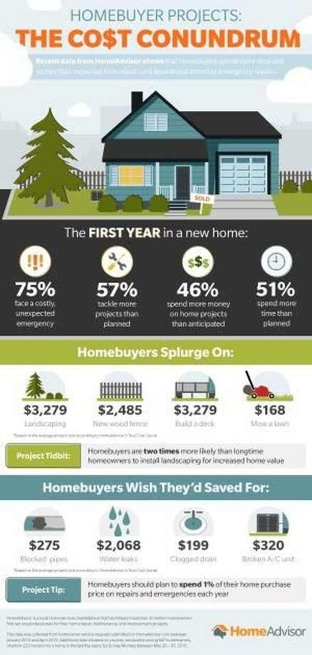 Homebuyers: Beware of Unexpected Repair Costs
