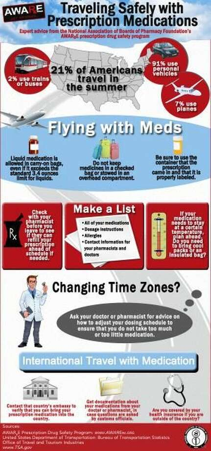 Tips to Travel Safely with Prescription Medications