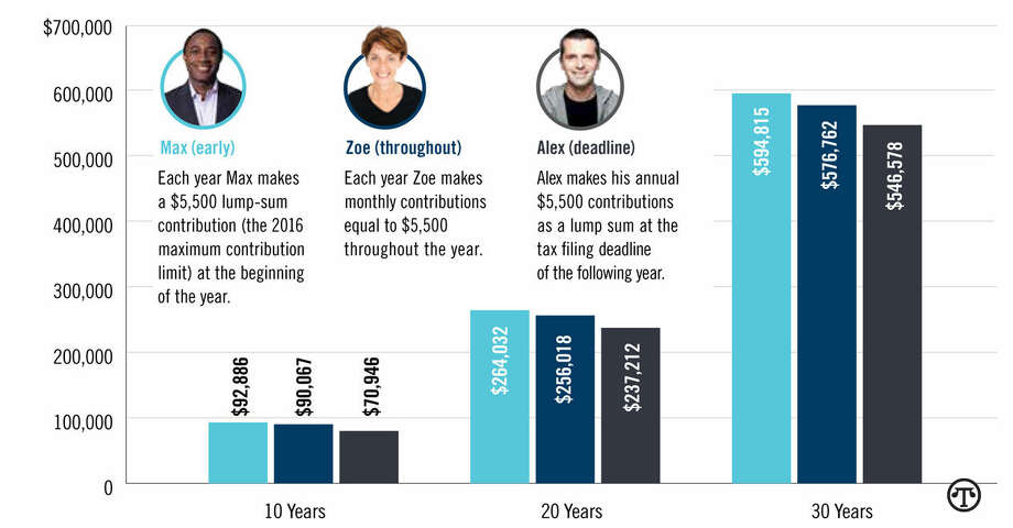 Compare Three Investors: They start saving during the same tax year, and over the next 30 years, they contribute the same amount each year. The power of compounding from Max's and Zoe's early contributions puts their balances ahead of Alex's. *Assumes a 7 percent annual rate of return compounded monthly and $5,500 contributed annually; assumes contributions made for 30 consecutive tax years. (NAPS)
