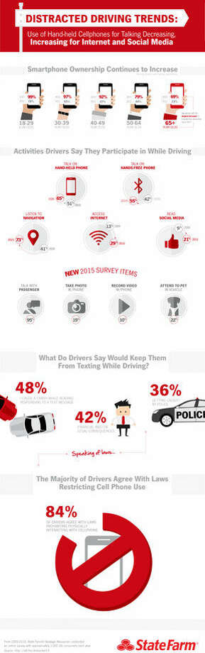 What's Distracting Drivers These Days?
