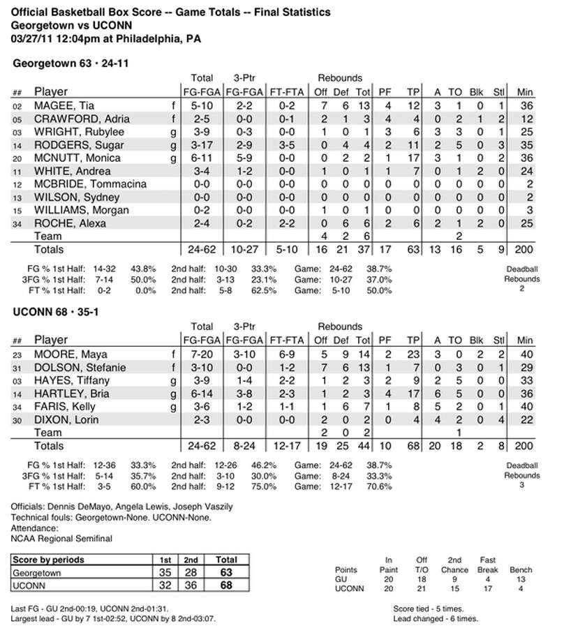 NCAA WOMEN'S BASKETBALL SWEET 16: UConn 68, Georgetown 63