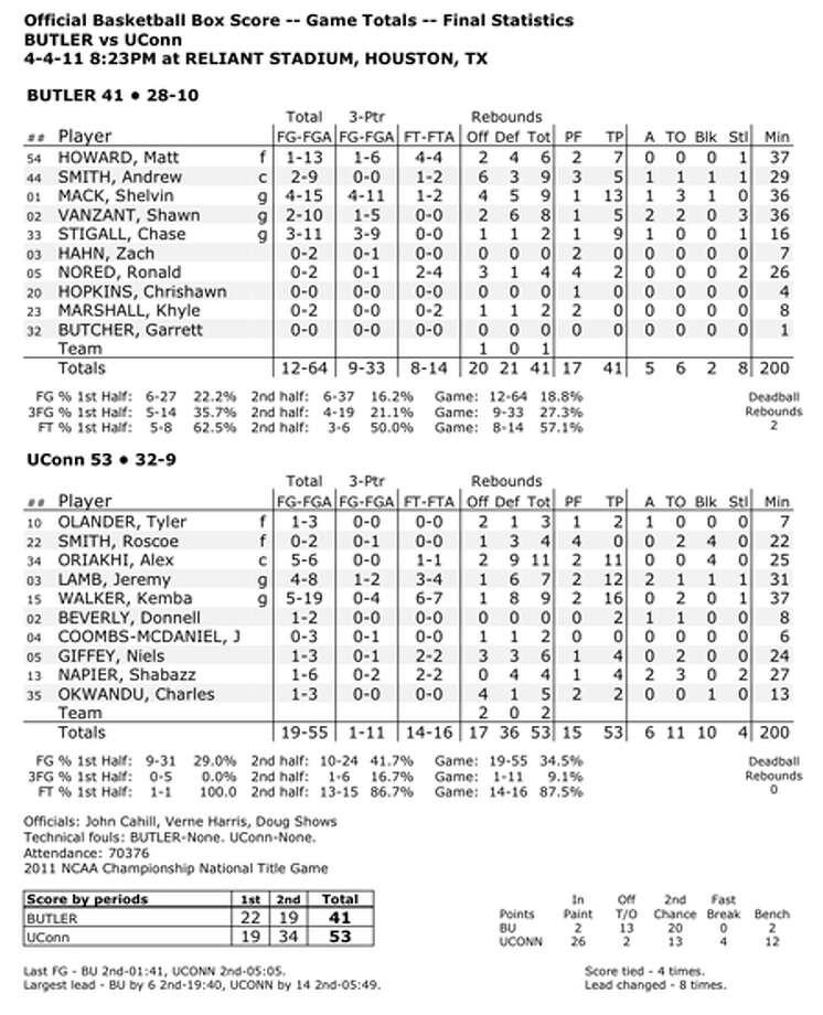 UConn 53, Butler 41 — The Box Score