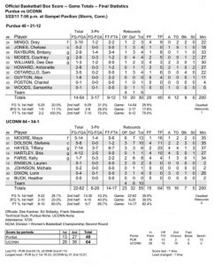 SWEET PHILADELPHIA - UConn defeats Purdue, 64-40