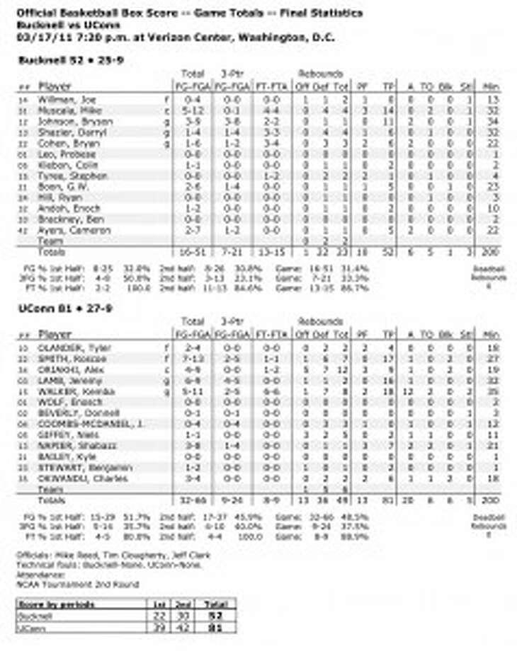 NCAA Men's Basketball — First Round: UConn 81, Bucknell 52