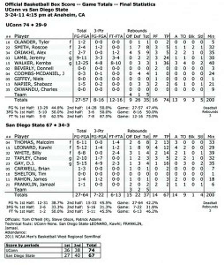 Men's Basketball Sweet 16 — UConn 74, San Diego State 67