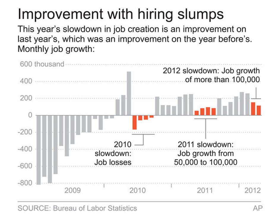This graphic shows monthly job growth since January 2009. This year's slowdown is an improvement on last year's, which was an improvement on the year before's. (AP Graphic) / ap