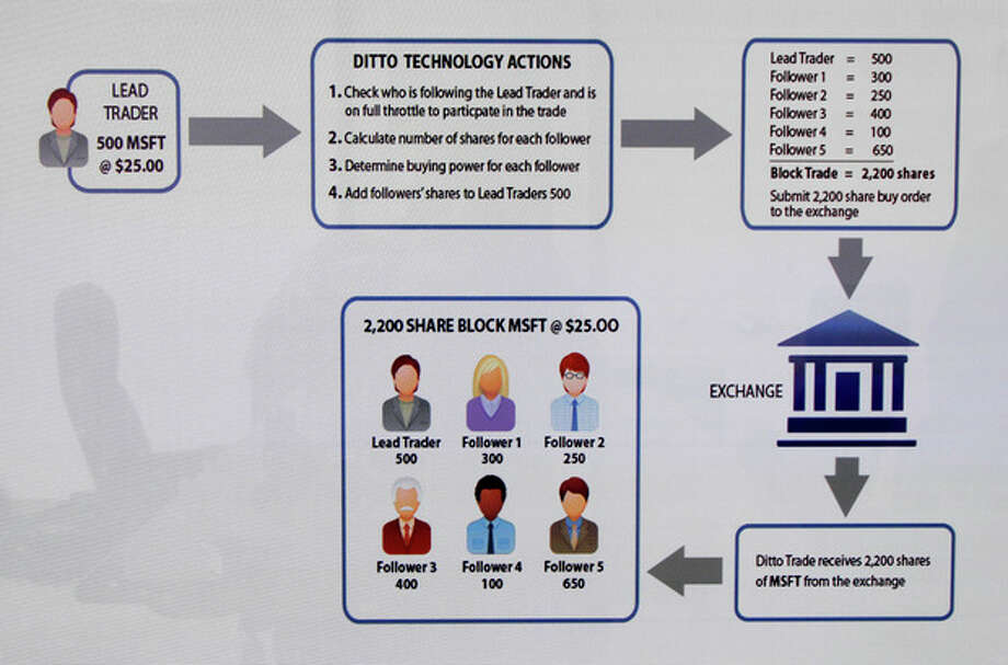 A Ditto Trade flow chart, showing a stock purchase made by a Lead Trader, with Follower Traders also involved, is seen on a computer screen in the company's office office in the Century City district of Los Angeles Wednesday, Sept. 12, 2012. For people with a lot of faith in their uncle's stock tips, why not buy whatever he's buying? That's the idea behind Ditto Trade, a new online brokerage for anyone who has a lot of faith in the cousin, best friend or next-door neighbor who's always bragging about their savvy stock trades. Attach your stock portfolio to that of your trusted person, and when they make a trade, so will you. (AP Photo/Reed Saxon) / AP