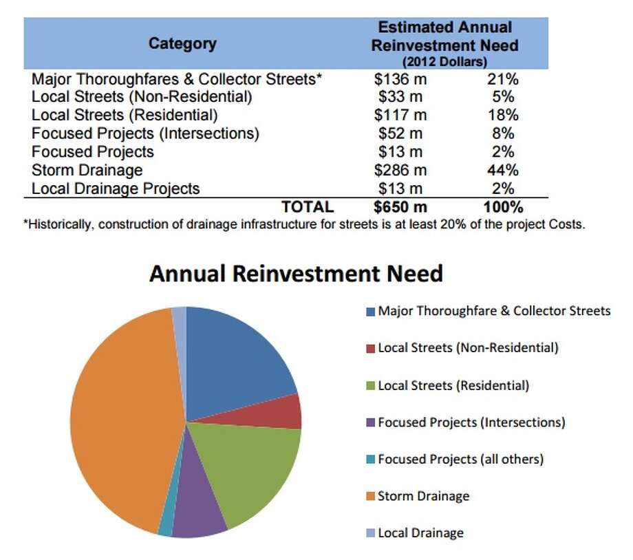 Recommended program allocation, according to the City of Houston's 2014 Capital Improvement Plan Process Manual for Infrastructure Programs