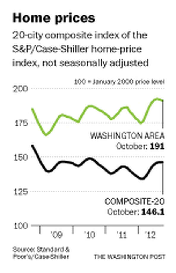 A 20-city composite index of the S&P/Case-Shiller home-price index, not seasonally adjusted, from 2009 to 2012. Illustrates HOUSING (category f), by Michael A. Fletcher (c) 2012, The Washington Post. Moved Wednesday, Dec. 26, 2012. (MUST CREDIT: Washington Post graphic) / Source: S&P/Case Shiller