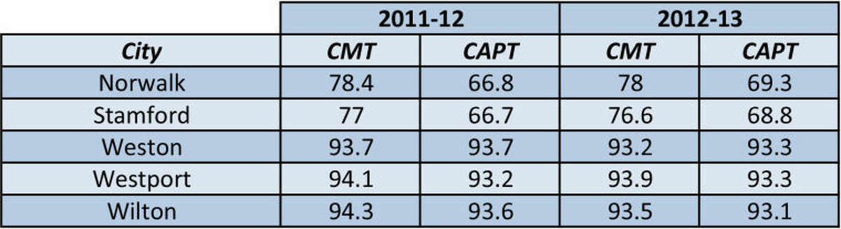 The District Performance Indexes (DPIs) for area school districts on CMT (Connecticut Mastery Test) and CAPT (Connecticut Academic Performance Test) for the past two school years.